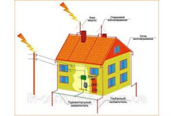 Системы молниезащиты: проектирование, монтаж и обслуживание